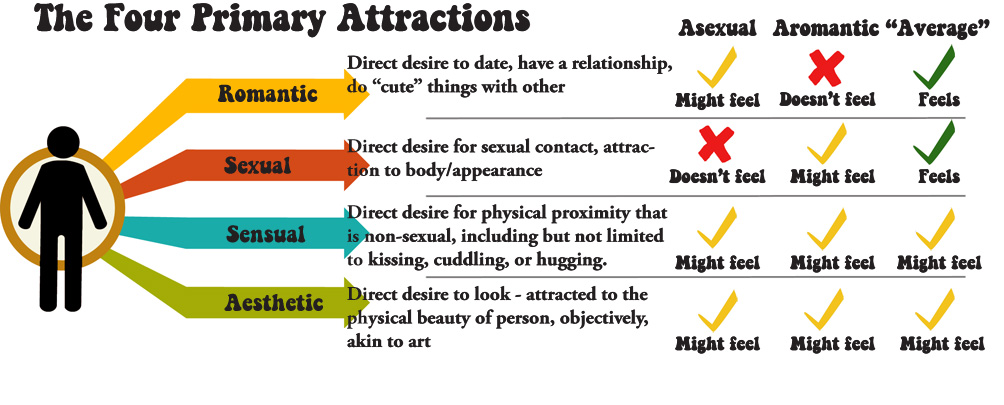 Four Primary Attractions