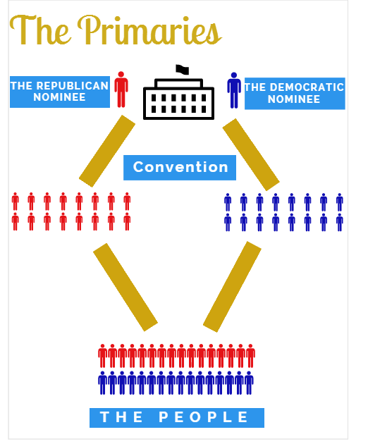 The Primaries: Making Your Voice Known - The Blue and GoldThe Blue ...